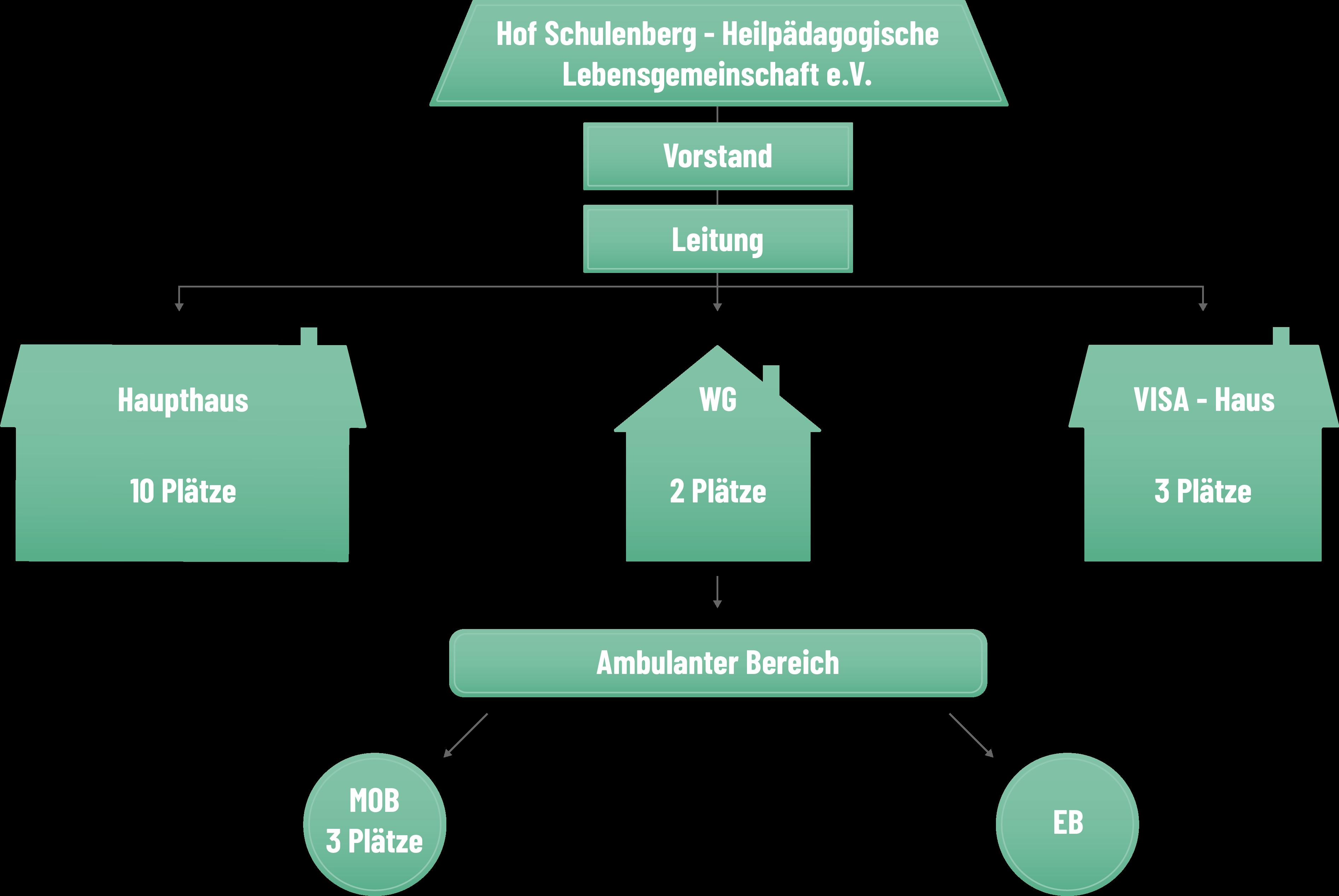 Hof Schulenberg Ornigramm